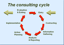 consultingcycle